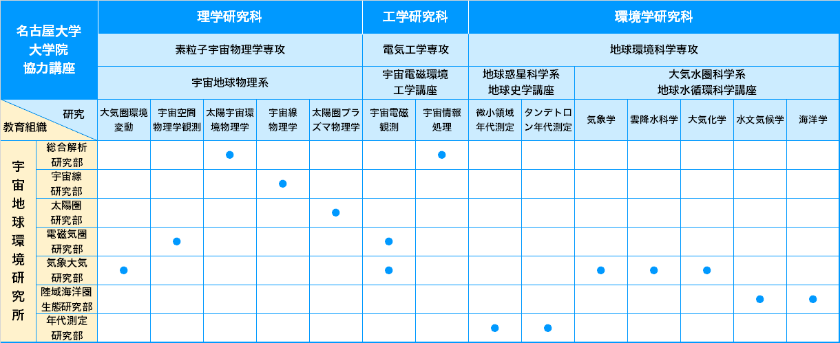 http://www.isee.nagoya-u.ac.jp/2018/05/student-img-j.png