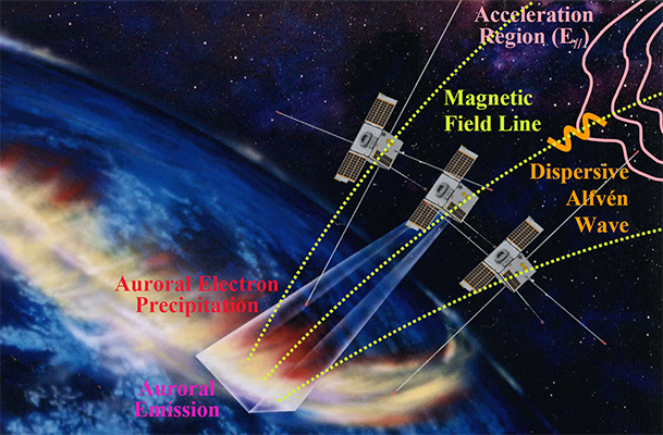 Mission to observe electromagnetic sphere by a formation flight of probes