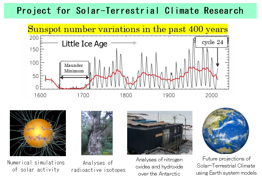 Project for Solar-Terrestrial Climate Research