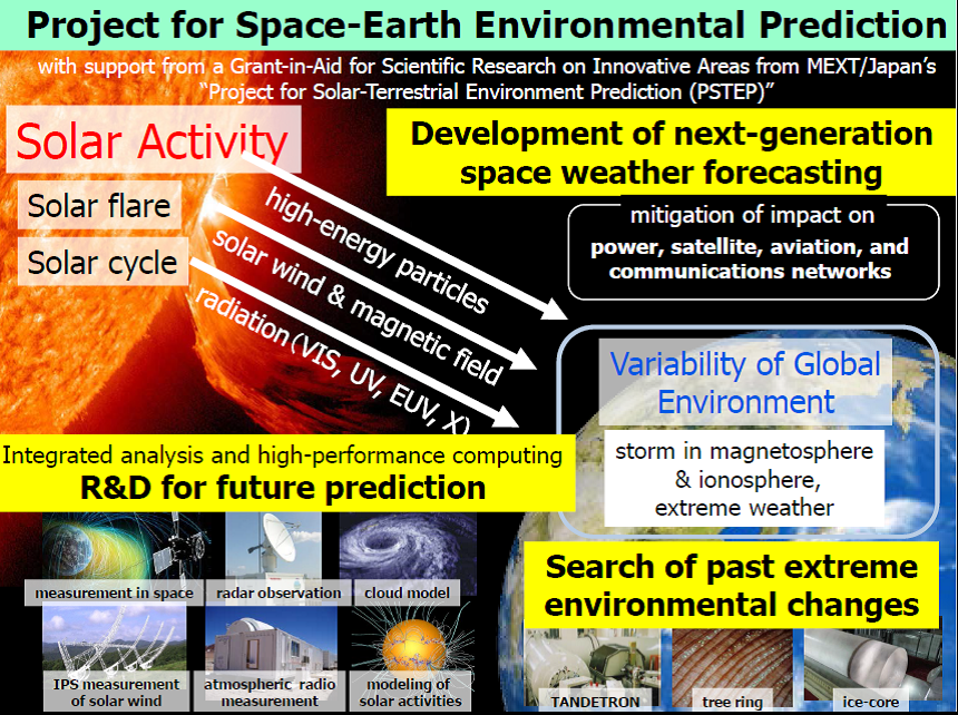 Project for Space-Earth Enviromental Prediction