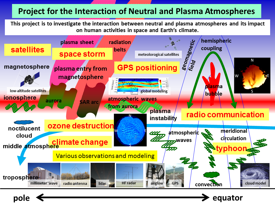 Project for the Interaction of Neutral and Plasma Atmospheres