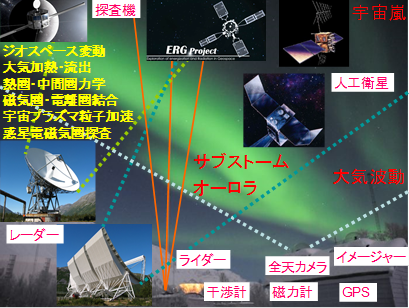 Division for Ionospheric and Magnetospheric Research1