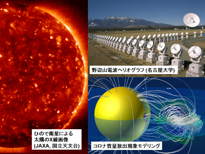 Solar research with the collaboration between satellite/ground-based observations and computer simulation/modeling.