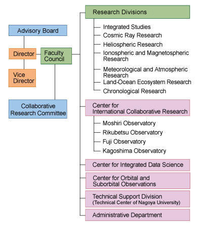 Organization_en.jpg