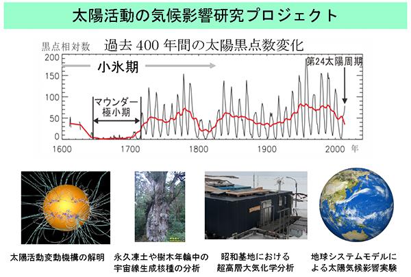 太陽活動の気候影響研究プロジェクト