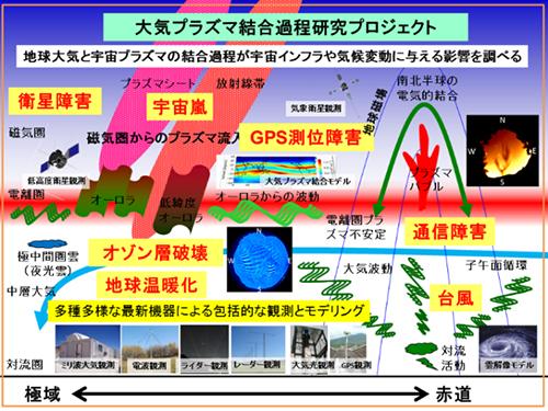 大気プラズマ結合過程研究プロジェクト