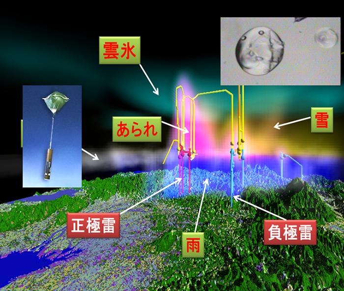 雲・エアロゾル過程 図1