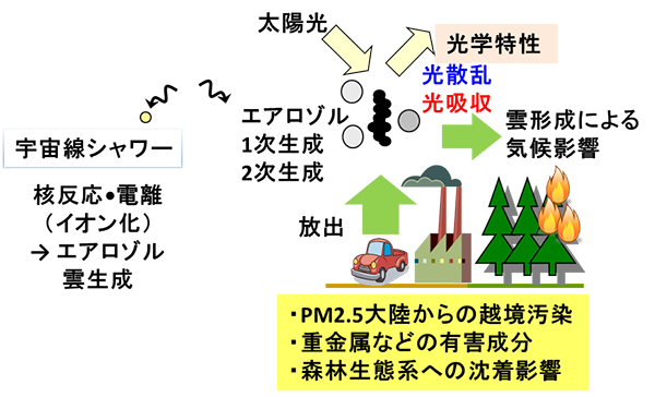 雲・エアロゾル過程 図3