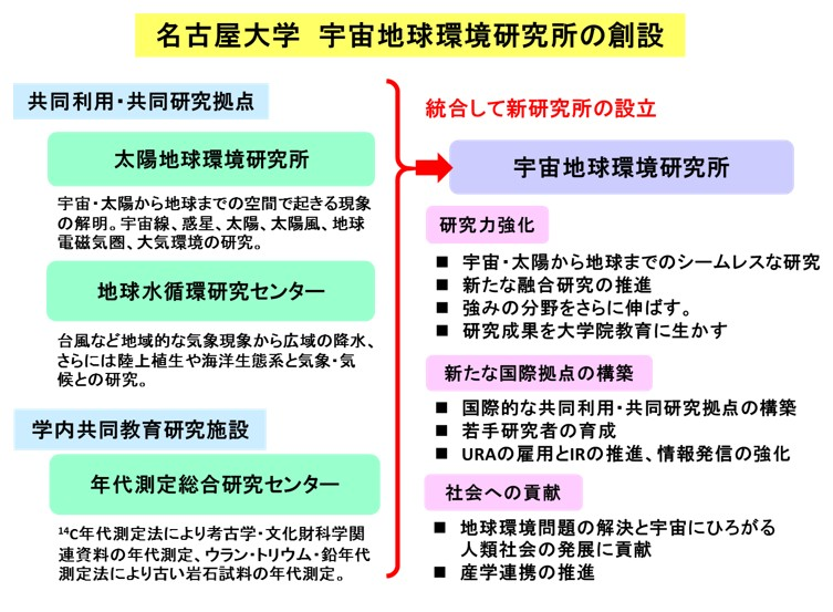 名古屋大学 宇宙地球環境研究所の創設