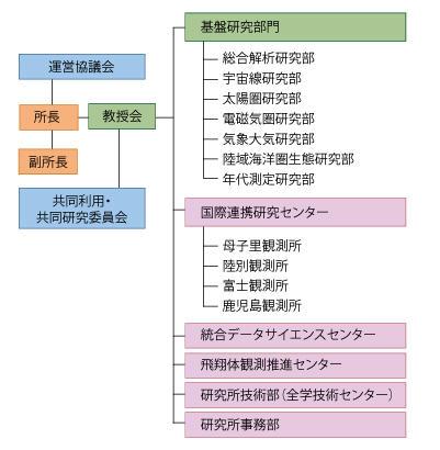 Organization_ja.jpg